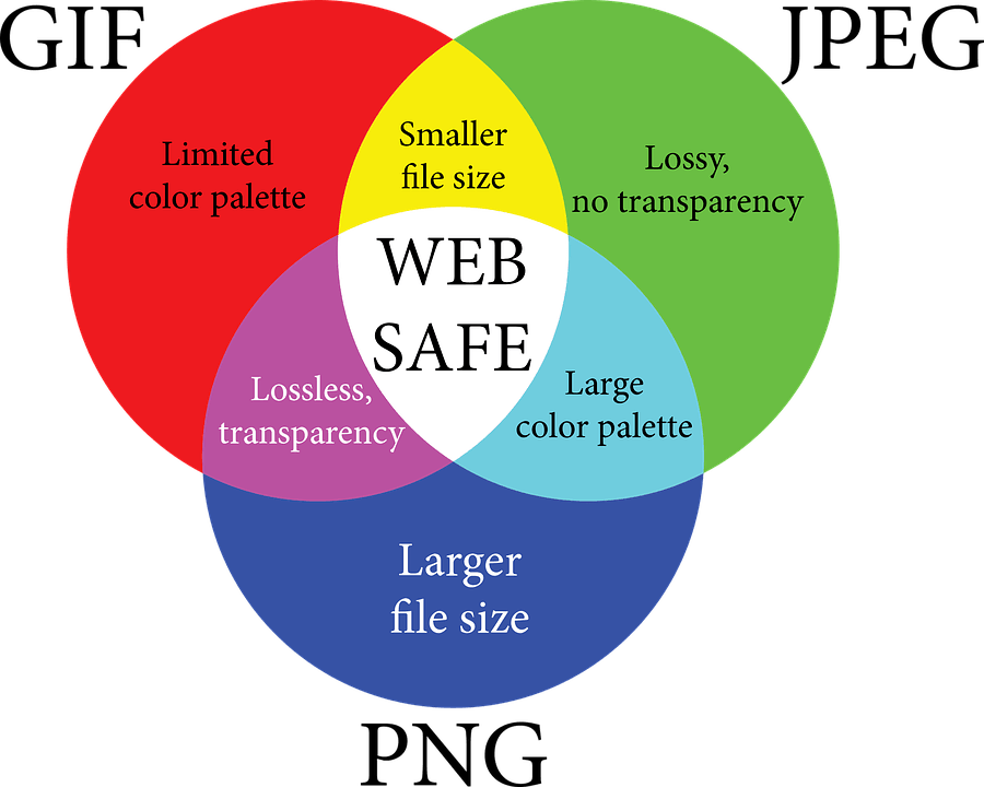 web-safe-venn